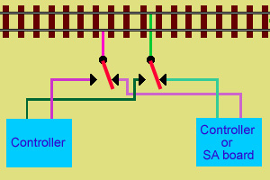 Schematic to show levers of switches connecting controller to the track