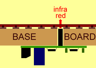 How infra red train detection works